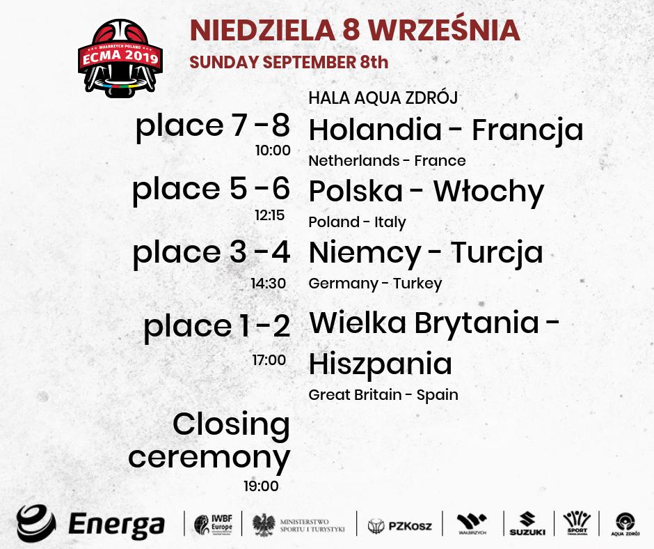 Znamy finalistów ME. Polska zagra o 5. miejsce.